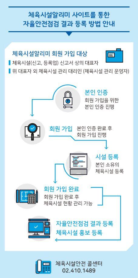 자율안전점검결과 등록안내