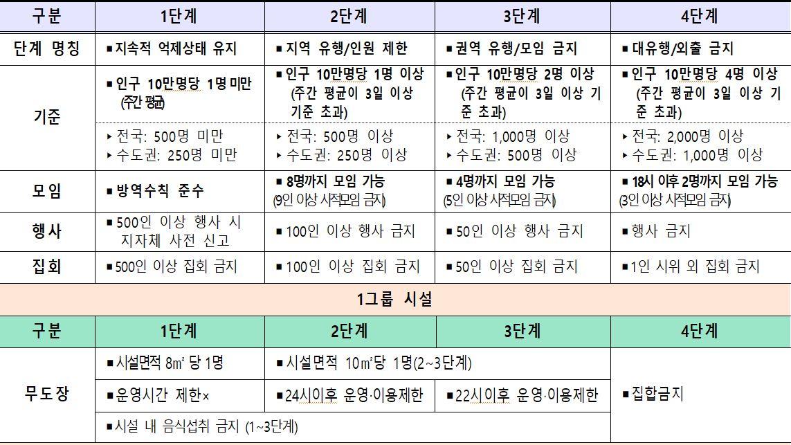사회적 거리두기 단계별 수칙(8월9일부터 적용)